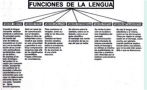 LAS FUNCIONES DEL LENGUAJE   Express@RTE: Lg y Lit.