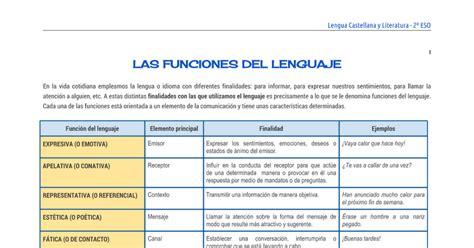 Las funciones del lenguaje - Google Docs