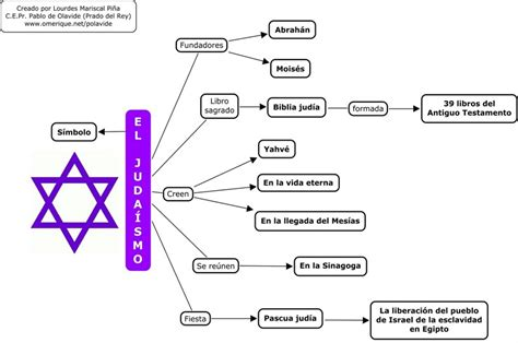 las grandes religiones del mundo : abril 2015
