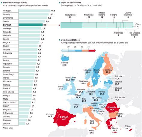 Las infecciones hospitalarias en Europa | Actualidad | EL PAÍS