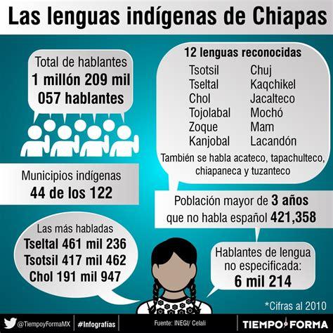 Las lenguas indígenas de Chiapas