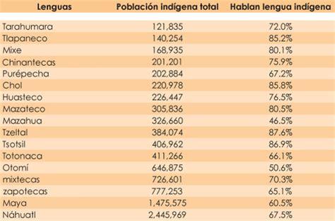 Las lenguas indigenas: junio 2015