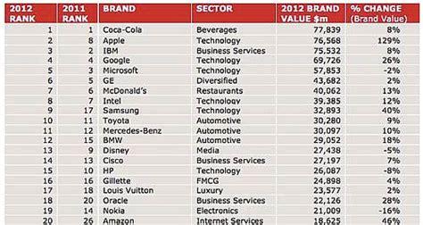 Las marcas tecnológicas dominan el panorama de empresas ...