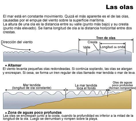 Las mareas, el Sol y la Luna Icarito