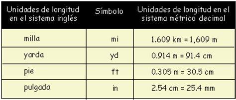 Las medidas inglesas de longitud