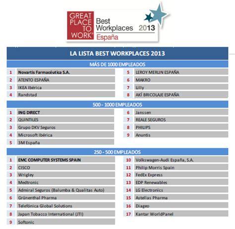 Las mejores empresas para trabajar (Best Workplaces 2013 ...