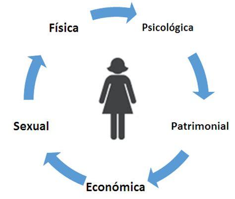 Las mujeres y su acceso a una vida sin violencia   IMPLAN ...