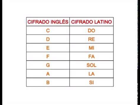 Las notas musicales  cifrado inglés y cifrado latino ...