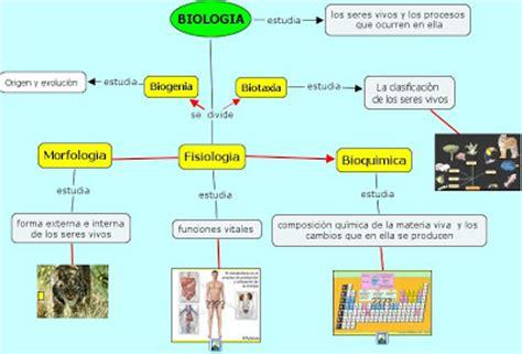 Las ramas de la biologia: Imagen de la Biología y sus ramas