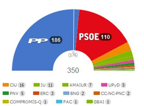 LAS REGLAS DEL JUEGO: PP Y PSOE, SE ROMPE EL BALANCÍN ...