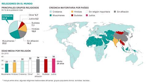 Las religiones y su influencia en los pueblos y naciones ...
