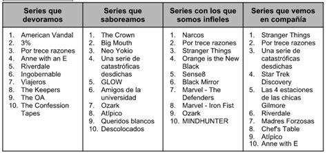 Las series más vistas de Netflix España en 2017 - MediaTrends