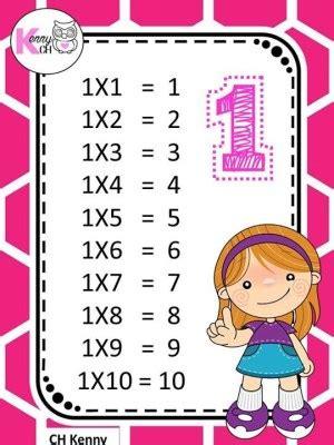 Las tablas de multiplicar listas para imprimir ...