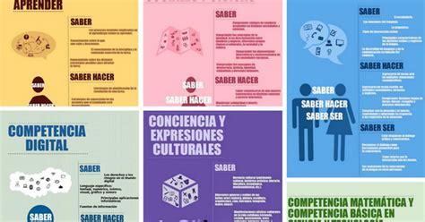 Las TIC en Primaria: CALENDARIO DE COMPETENCIAS CLAVE PARA ...