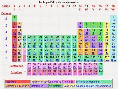 latablaperiodica: Clasificacion de los elementos en: