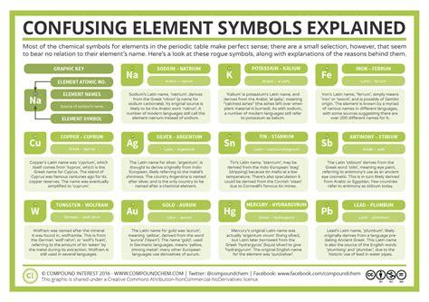 Latin Chemical Symbols