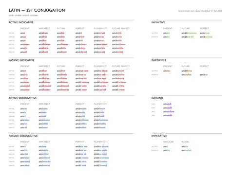 Latin Conjugations — bencrowder.net