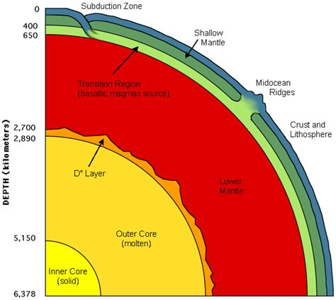 Layers of the Earth Diagram