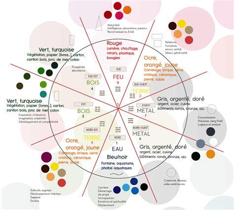 LE FENG SHUI : FAITES CIRCULER LES BONNES ENERGIES - L ...