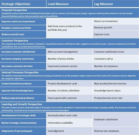 Lead and Lag Indicators | Intrafocus