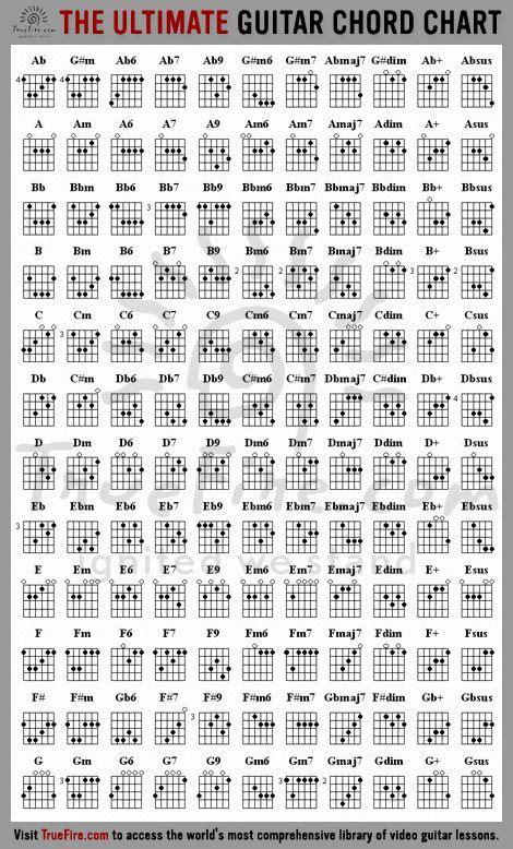 Learn Guitar Chords   Rock music   Pinterest   Learn ...