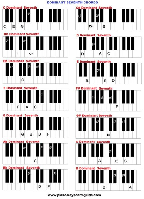 Learn piano chords free - learning piano chords