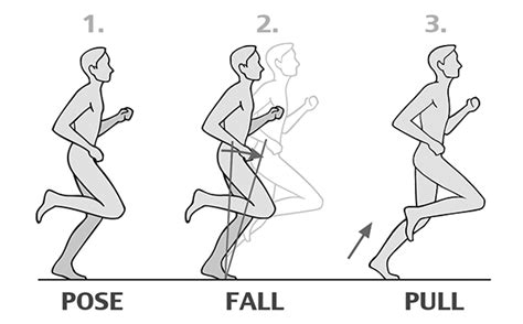 Learn Pose Method of running technique to run faster ...
