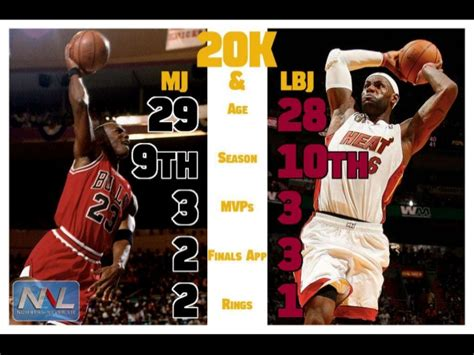 Lebron James Career Stats In Nba Finals | All Basketball ...