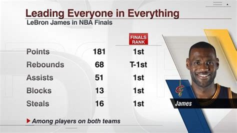 LeBron James dominates in every way  and gets a little ...