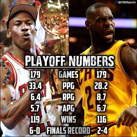 Lebron James Nba Finals Stats Career | Basketball Scores