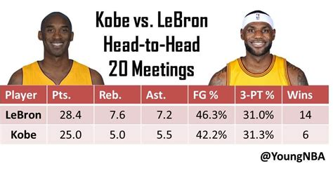 Lebron James vs Kobe Bryant head to head in #nba #stats # ...
