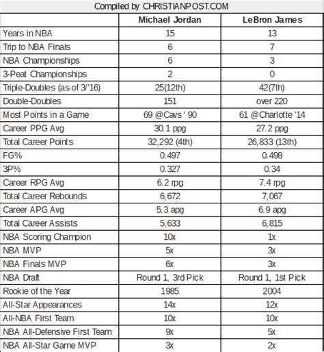 LeBron James vs. Michael Jordan – Who Has Better Numbers ...