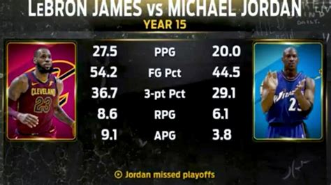 LeBron s Career Stats VS Michael Jordan s   YouTube
