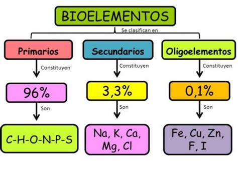 Lección 1.1: Los Bioelementos – BIOLOCUS