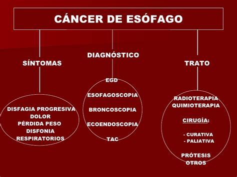 Leccion 41. Acalasia Y Cancer De Esofago