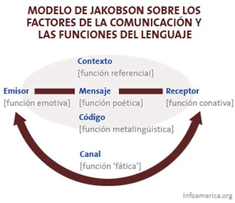 Lengua y literatura castellana 2ºA: 2. LAS FUNCIONES DEL ...