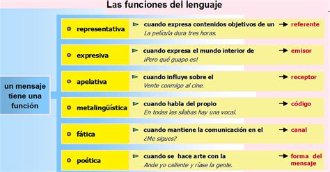LENGUAJE Y COMUNICACIÓN DE PRIMERO MEDIO: FUNCIONES DEL ...