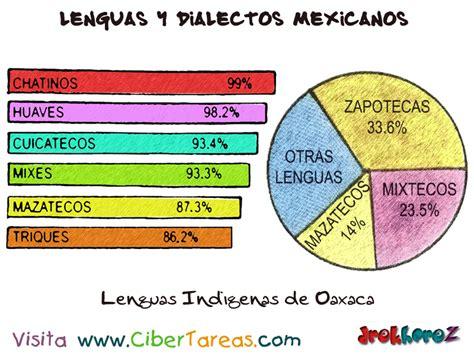Lenguas Indígenas de Oaxaca – Lenguas y Dialectos ...