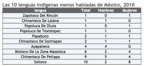 Lenguas indígenas: dónde y cuáles son las más habladas – CM