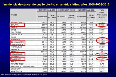 Lesiones Precursoras del Cáncer de Cuello Uterino ...