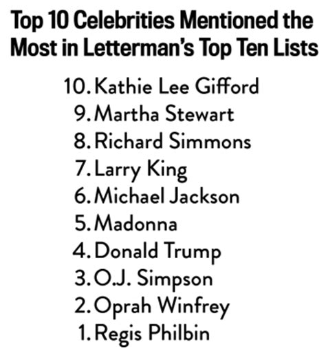 Letterman Top Ten: A statistical analysis of 30 years of ...