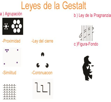 Leyes de Gestalt   Diseño y Comunicación