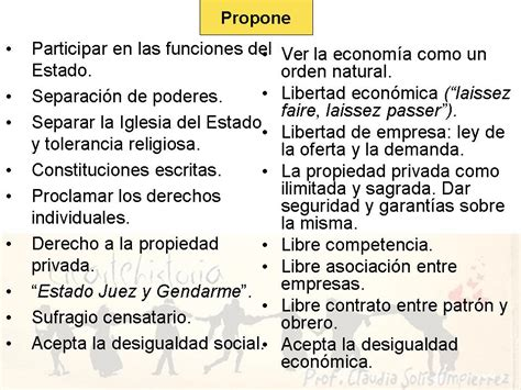 Liberalismo (ideas principales) 1º Bachillerato