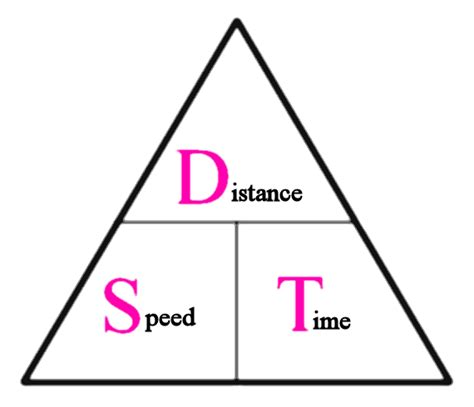 LIC AAO 2016: Time, Speed and Distance Word Problems ...