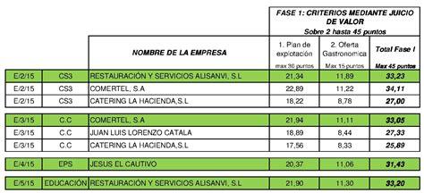 Licitaciones Alicante: Adjudicaciones de restauración en ...