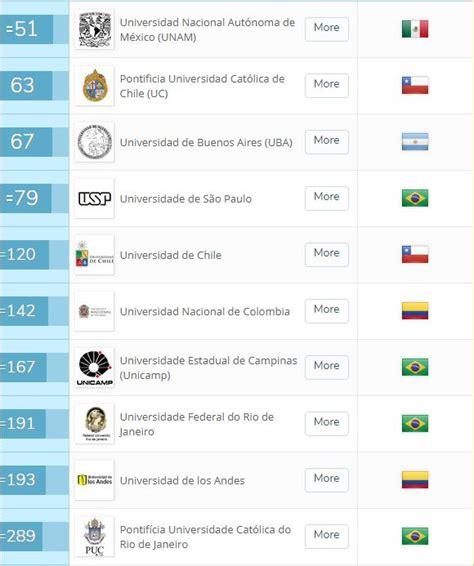 Líder en el ranking de universidades latinoamericanas — UNAM