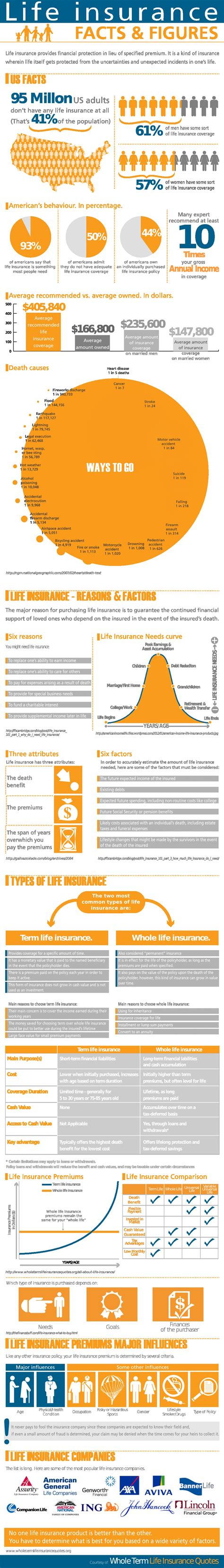 Life Insurance Facts & Figures   Visual.ly