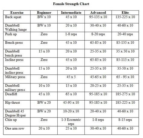 Lifting Weights Chart for Women | Home Strength Workout ...
