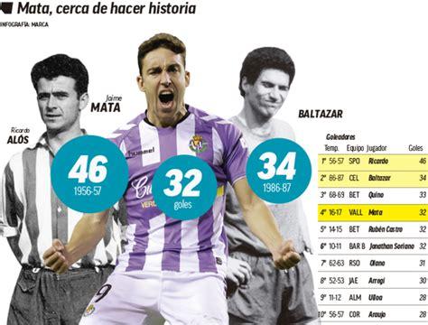 Liga 123: Un Pichichi de otra época | Marca.com