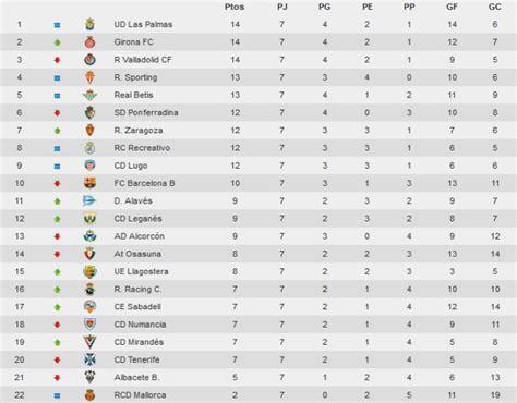 Liga Española 2014-2015 2ª División: resultados y ...